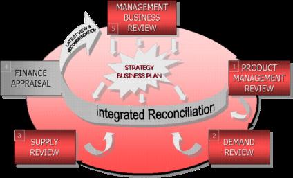 Sales and Operation Planning dan Daya Saing Perusahaan